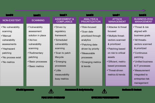 Threat & Vulnerability Management Maturity Model