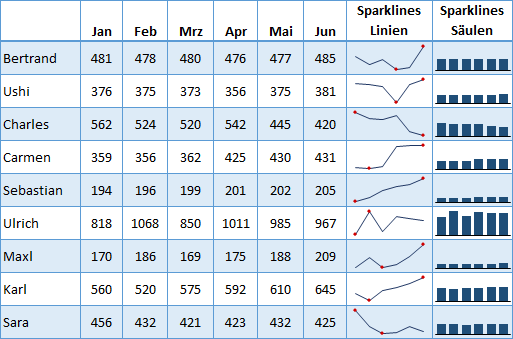 Sparklines – Damit im Reporting die Funken fliegen