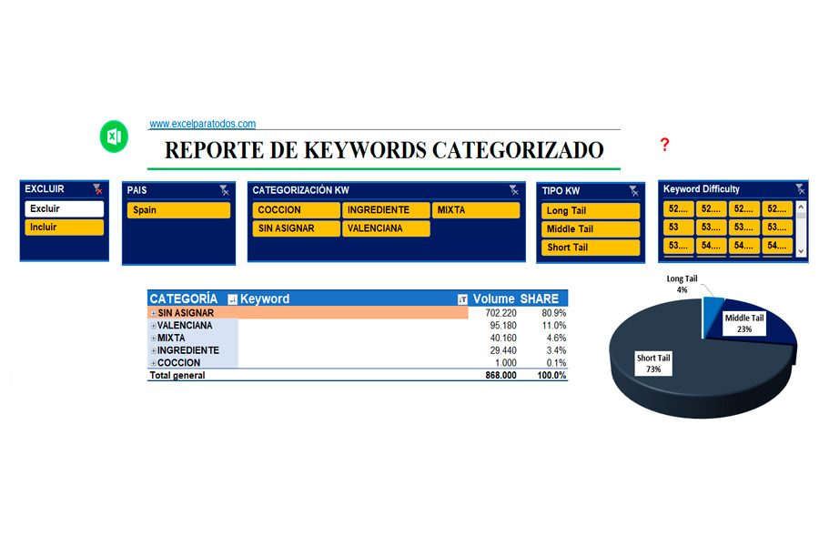 Palabras claves (keyword Research)
