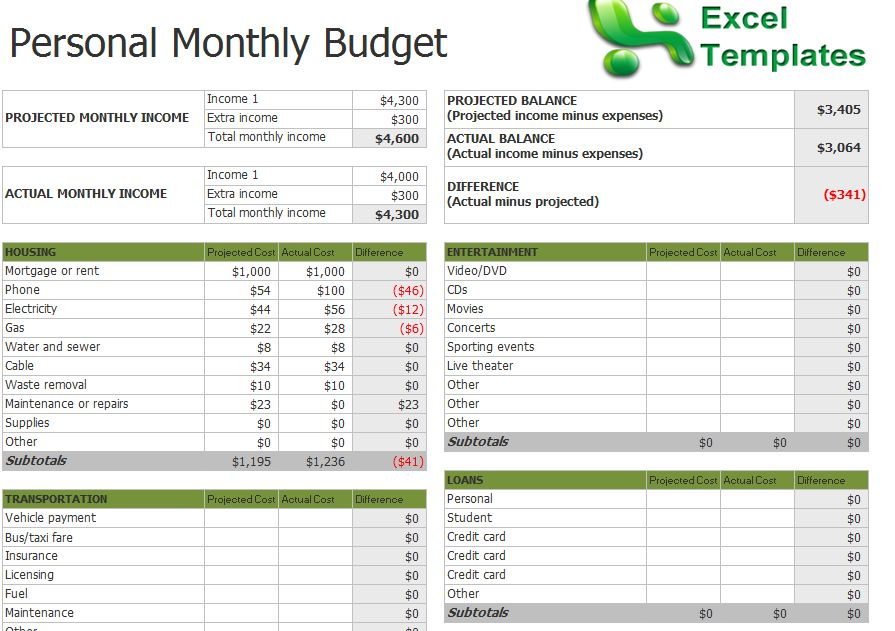 Budget Templates For Excel monthly planning monthly business – Budget Summary Template