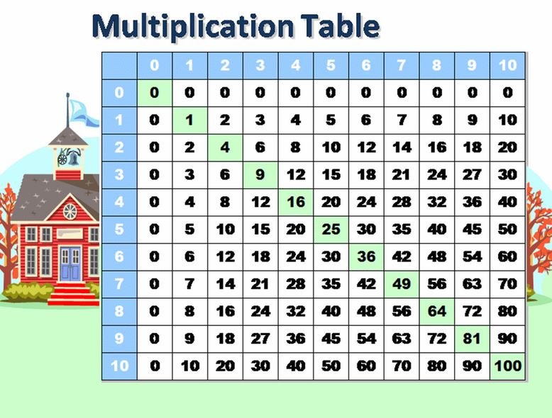 Common Worksheets multiplication table by 4 : Multiplication Table Template. how to create your own. 4 best ...