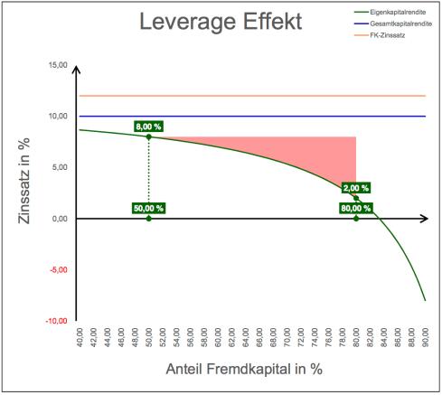 0015 - Leverage-Effekt-2