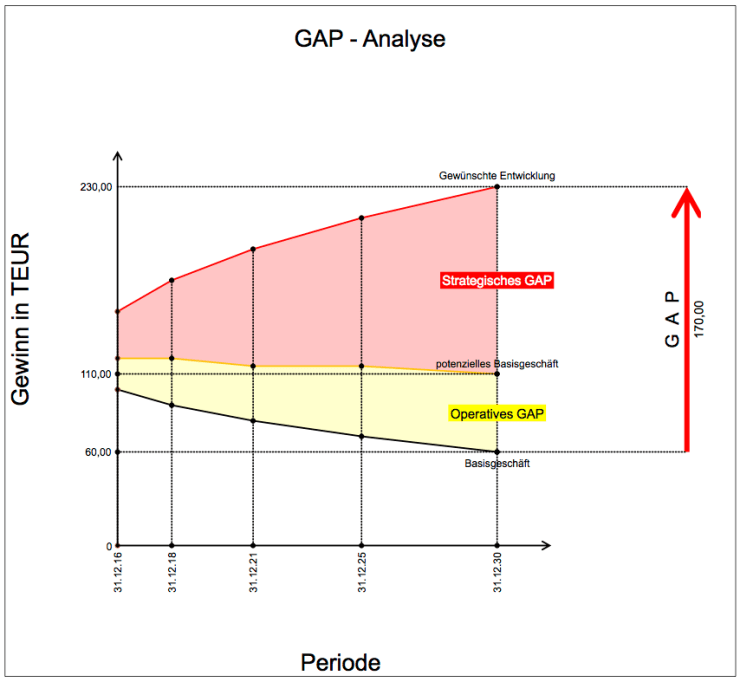 GAP 2