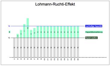 Lohmann-Ruchti-Effekt-2