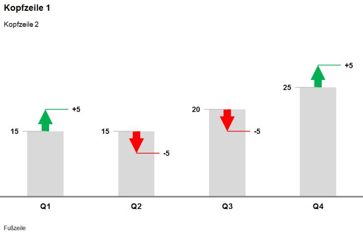0002 - Abweichungssäulendiagramm