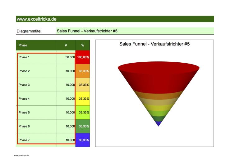 0031 - Sales Funnel 5b