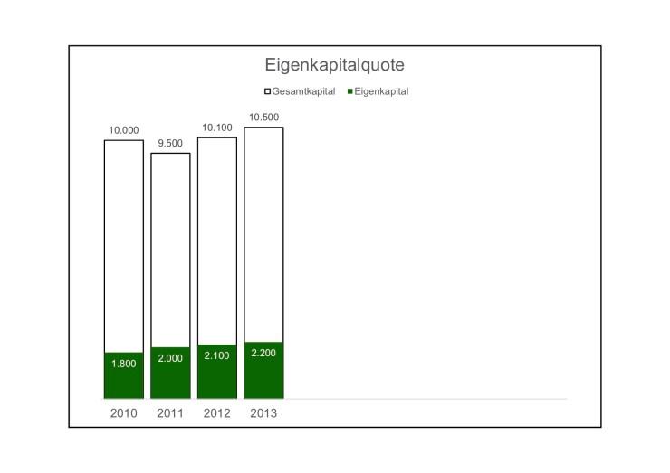 Eigenkapitalquote-02