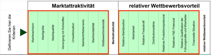 Marktattraktivitäts-Wettbewerbsstärken-Portfolio-03
