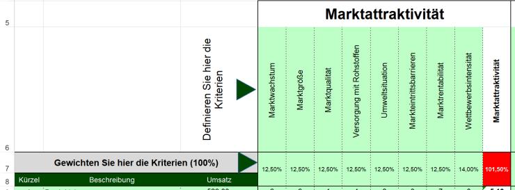Marktattraktivitäts-Wettbewerbsstärken-Portfolio-05