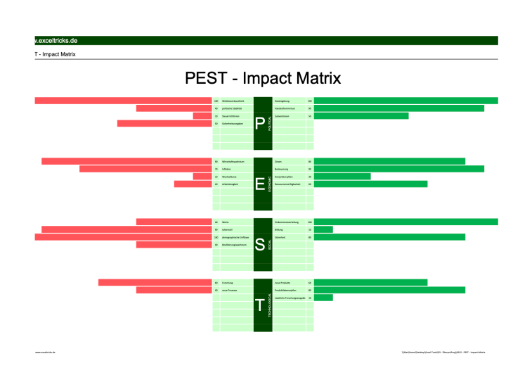 PEST-Impact-Matrix-01