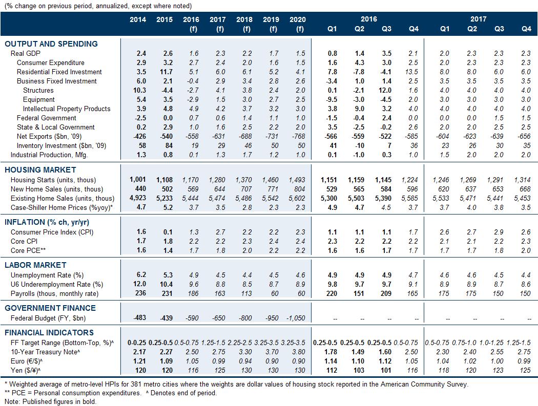 Debt Management Spreadsheet