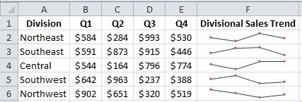 Excel Sparklines Example