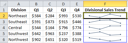 Excel Sparklines with Markers