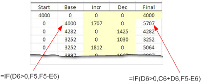 The Second Formula Is Used To Calculate Final Value In Column F Calculated By Adding Up Increment And Subtracting