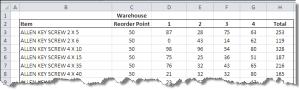 warehouse_countif