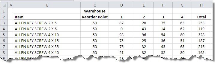 warehouse_countif