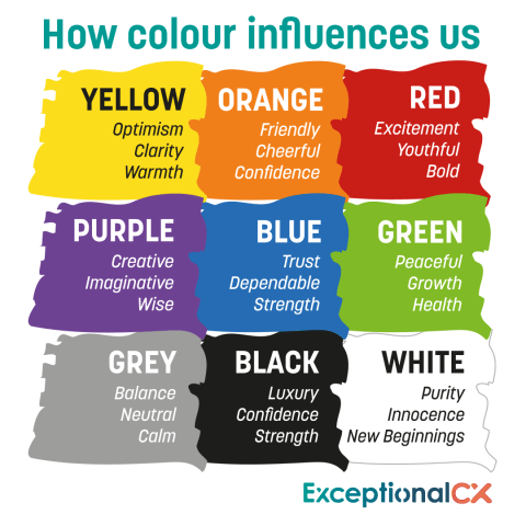 Colours and what it means emotionally