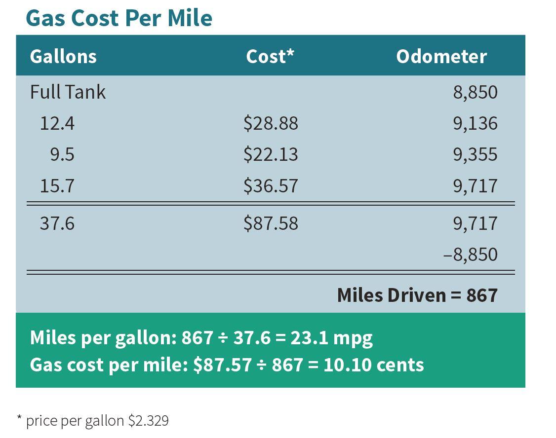 Gas Cost Per Mile