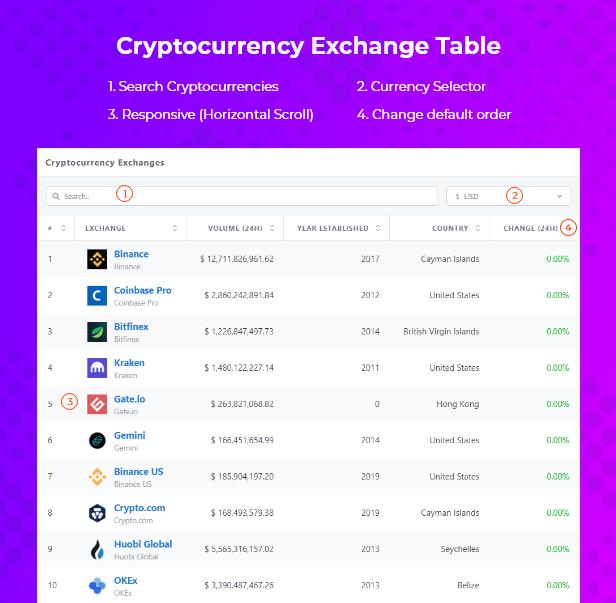 ExchangePress - Cryptocurrency Exchanges List - WordPress Plugin - 4