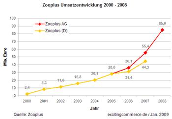 Zooplus2008