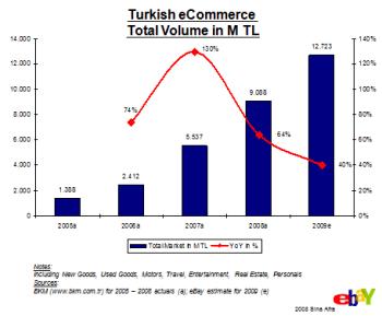 Turkishecommerce