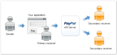 Adaptivepayments