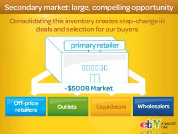 Ebaysecondarymarket