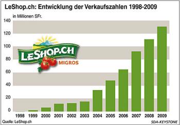 Leshop2009