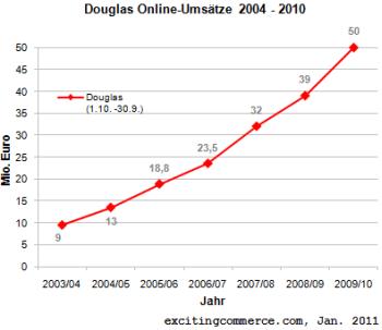 Douglas10