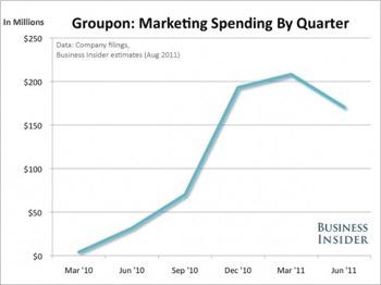 Groupon marketing