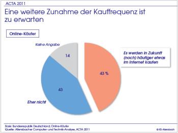 Acta2011absichten