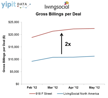 LivingSocial 918F Gross Billings Per Deal1
