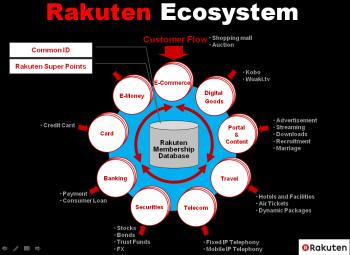 Rakutenecosystem