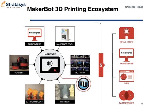 Makerbotecosystem