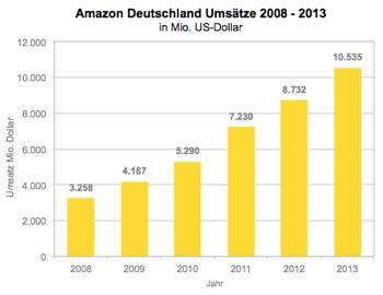 Amazon2013