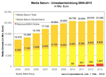 Mediasaturn2013