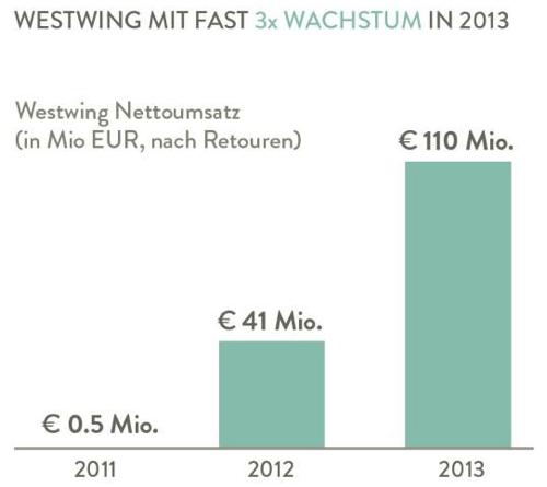 westwingumsatz