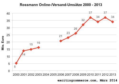 rossmannonline