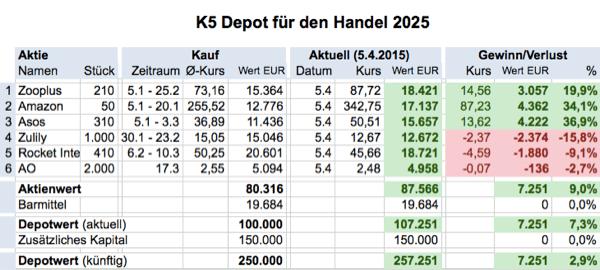 K5depot150405