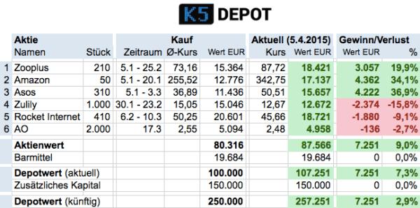 K5depot150405v