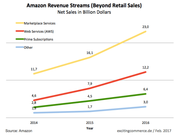 amazonrevstreams2016c