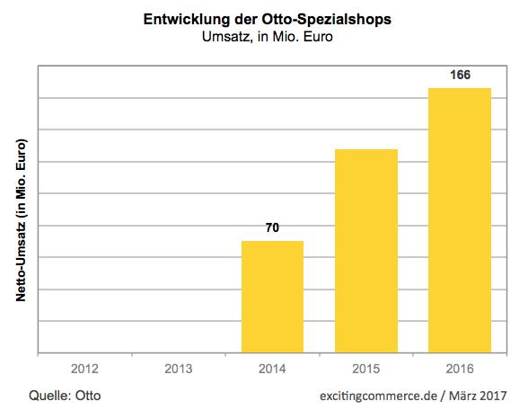 ottospezialshops2016