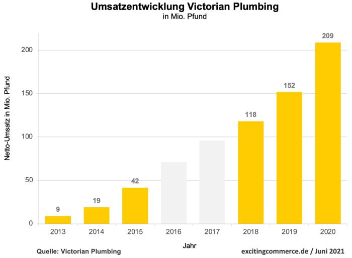 Victorian Plumbing erreicht Milliardenbewertung nach dem Börsenstart