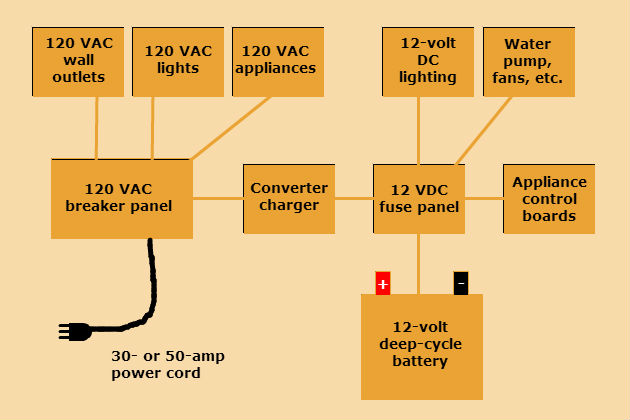 multibrief battery issues understanding your rv's