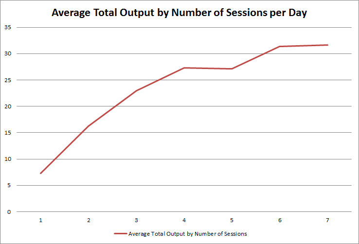 average-total-output-by-number-of-sessions-per-day