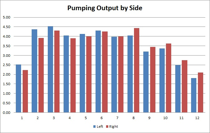 pumping-output-by-side
