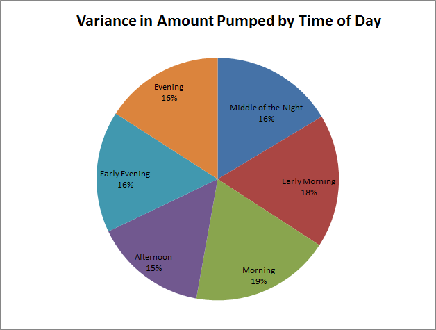 variance-in-amount-pumped-by-time-of-day