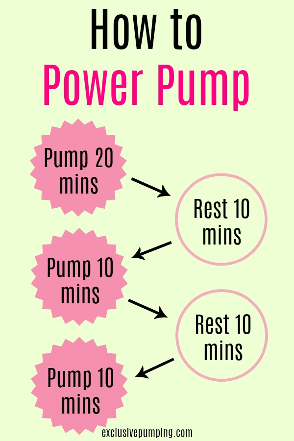 Power Pumping To Increase Milk Supply Exclusive Pumping