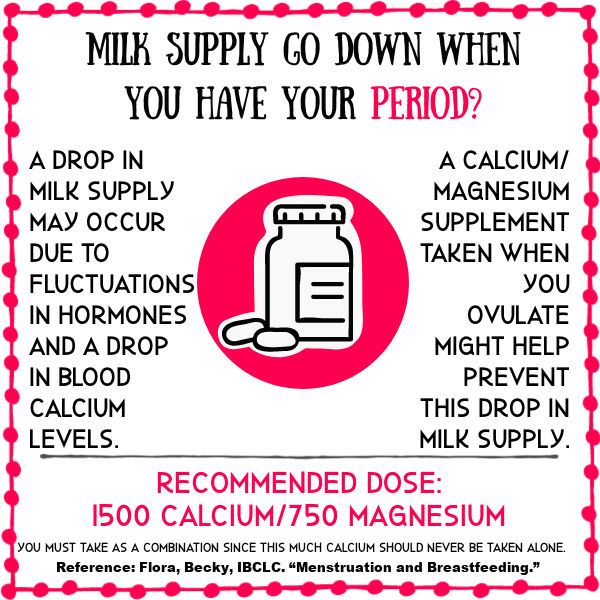 Milk Supply Go Down When You Have Your Period? A drop in milk supply may occur due to fluctuations in homes and a drop in blood calcium levels. A calcium/magnesium supplement taken when you ovulate might help prevent this drop in milk supply. Recommended dose: 1500 Calcium/750 Magnesium This should be taken as a combination supplement.